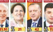Δυσοίωνες δημοσκοπήσεις για τον Ερντογάν