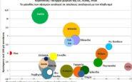 Κορονοϊός: Σε ποια κατάσταση είναι η Ελλάδα συγκριτικά με τις άλλες χώρες