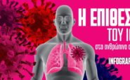 Κορονοϊός: Πώς επιτίθεται ο ιός στο ανθρώπινο σώμα – Βήμα-βήμα τα 13 «χτυπήματα»
