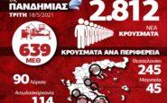 Η Γεωγραφική και Ηλικιακή κατανομή: 2.812 νέα κρούσματα, τα μισά στην Αττική – 639 οι διασωληνωμένοι, 63 νεκροί